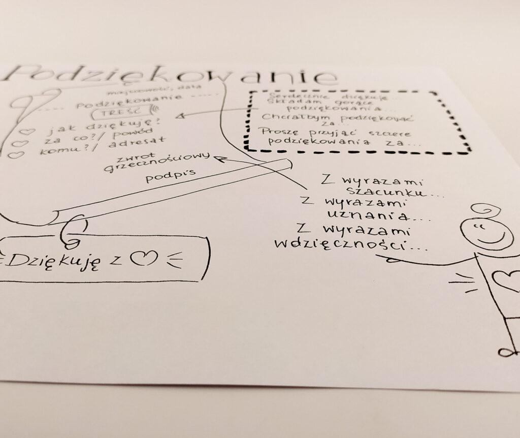 pisanie jak malowanie formy wypowiedzi 31